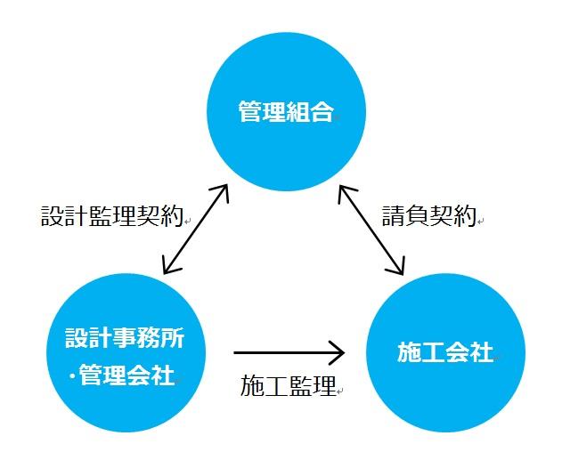 設計監理方式・工事監理方式